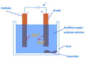 diagram of electrolysis